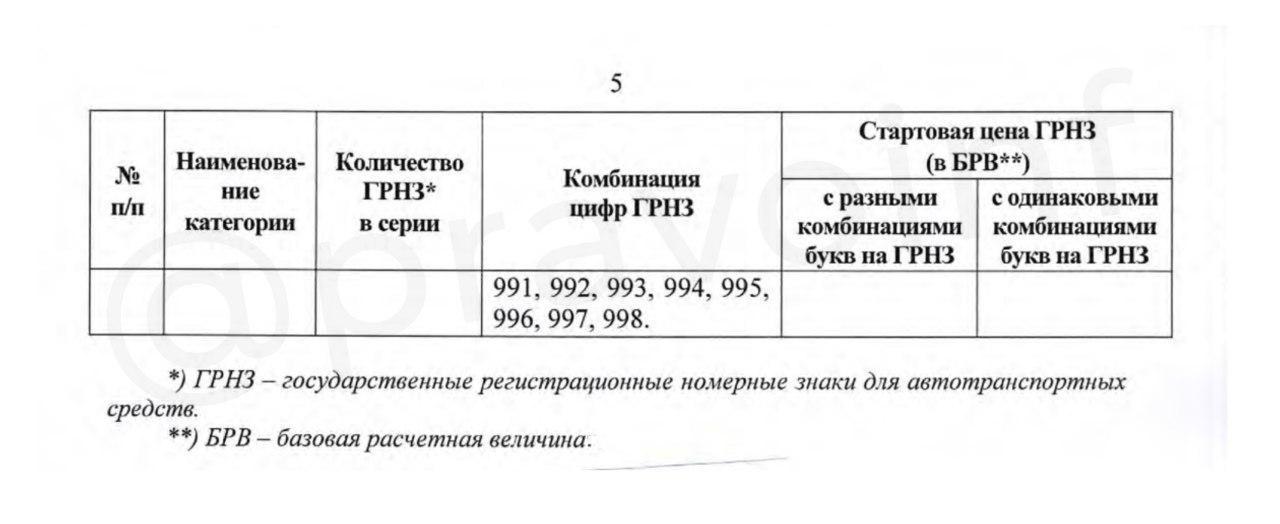 «Красивые» номера в Узбекистане: цены на аукционе - 5