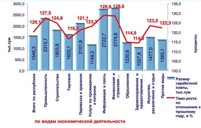 Средняя зарплата в Узбекистане - гросс до выплаты налогов