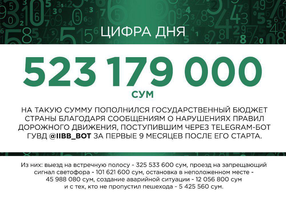 Через Телеграм-бот ГАИ водителей оштрафовали на 523 миллиона сумов - 1