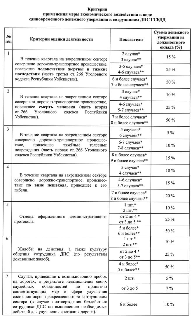 Инспекторов ГАИ в Узбекистане будут штрафовать за жалобы водителей