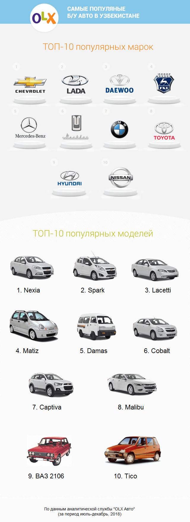 самые продаваемые автомобили в Узбекистане
