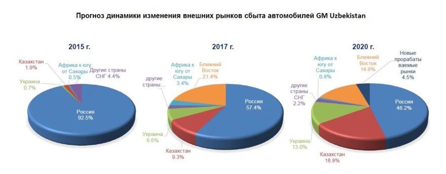 Куда экспортируются автомобили GM Uzbekistan
