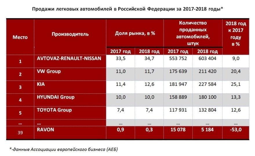 Продажи легковых автомобилей в России в 2017 - 2018 годах
