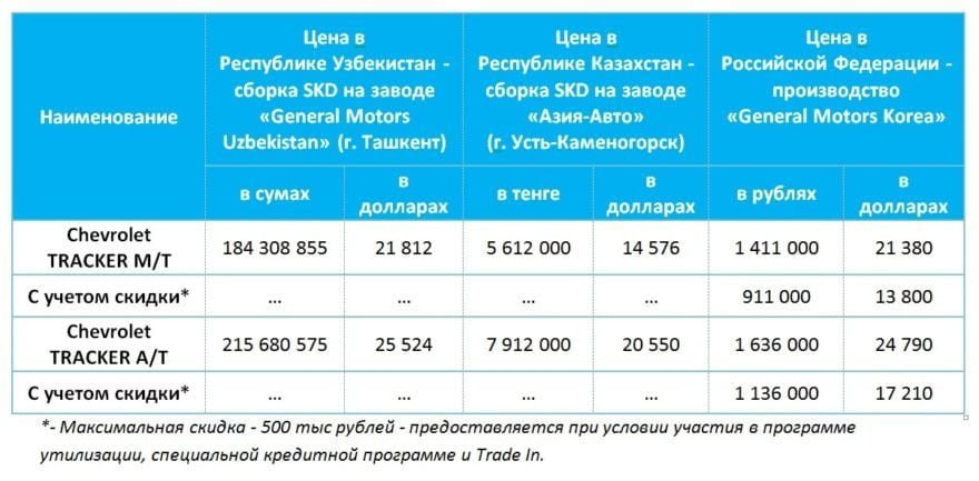 Что делать с заводом GM Uzbekistan: повышение цен, таможенные пошлины и новые модели - 4