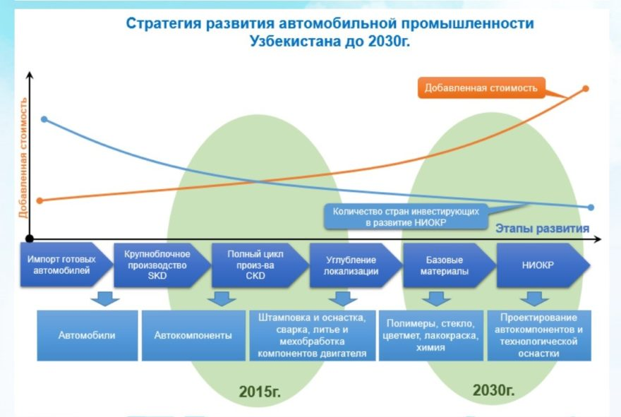Стратегия развития автомобильной промышленности Узбекистана до 2030 года