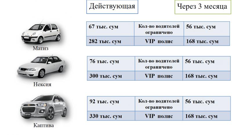 В Узбекистане страховые выплаты по ОСАГО вырастут в 3,3 раза - 1