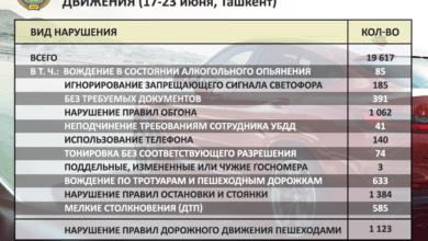 Photo of 19,6 тысяч нарушений правил дорожного движения зафиксировано в Ташкенте за прошлую неделю
