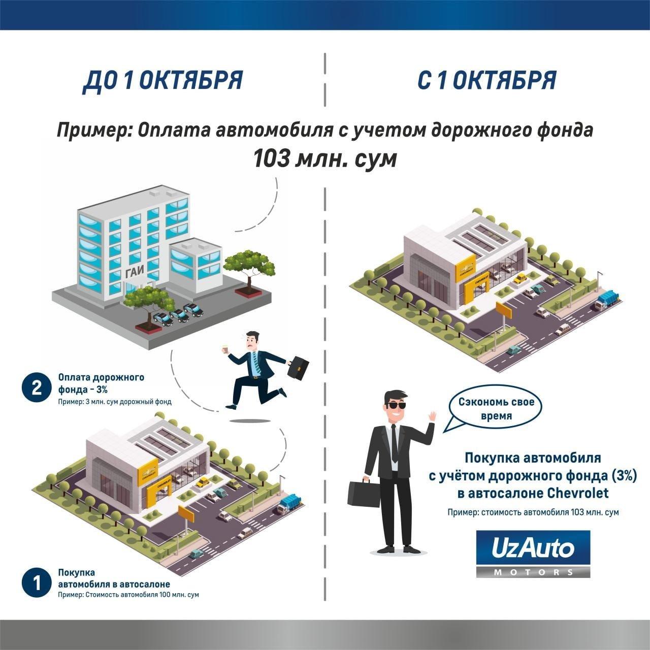 Цены в автосалонах GM Uzbekistan вырастут на 3% - 1