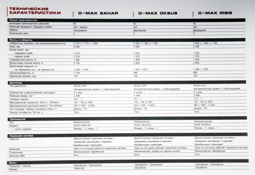 Технические характеристики Isuzu D-Max производства SamAuto