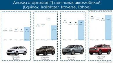 Photo of Сколько стоит Tahoe, Equinox, Trailblazer и Traverse в других странах — честное сравнение