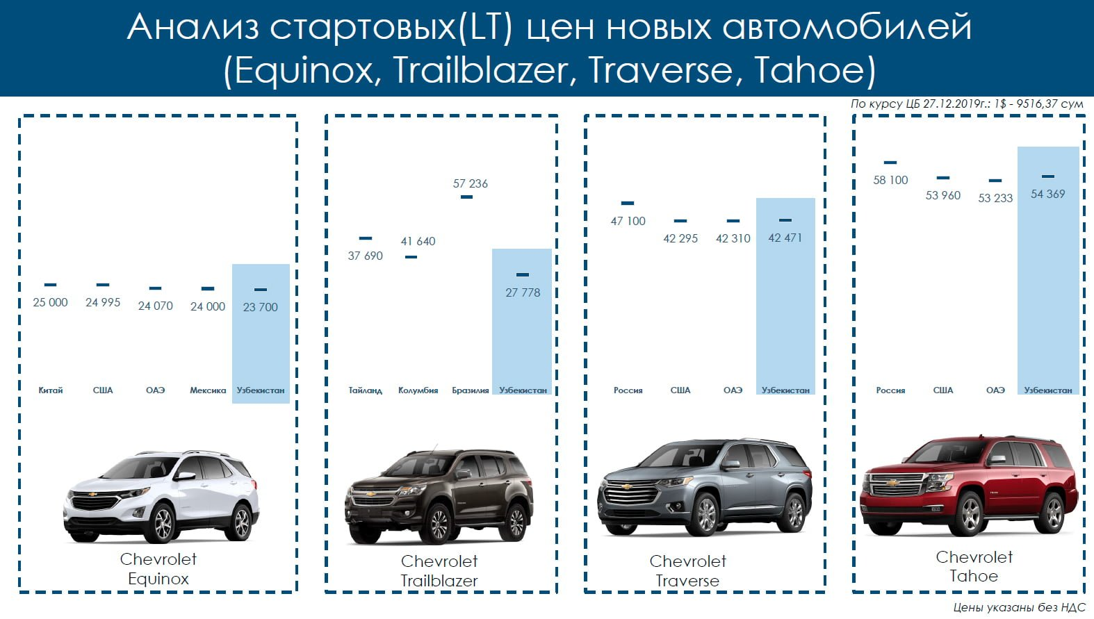 уз авто кредит янгиликлари 2020